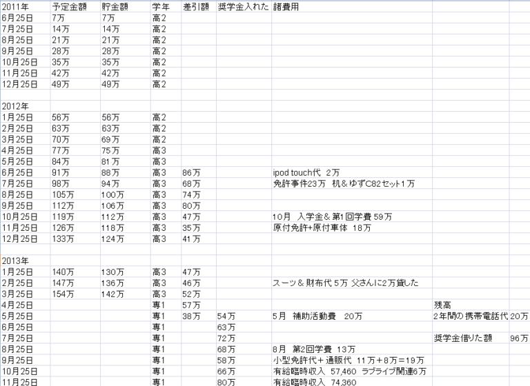 貯金計画表