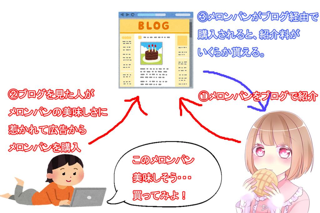 ブログの仕組み